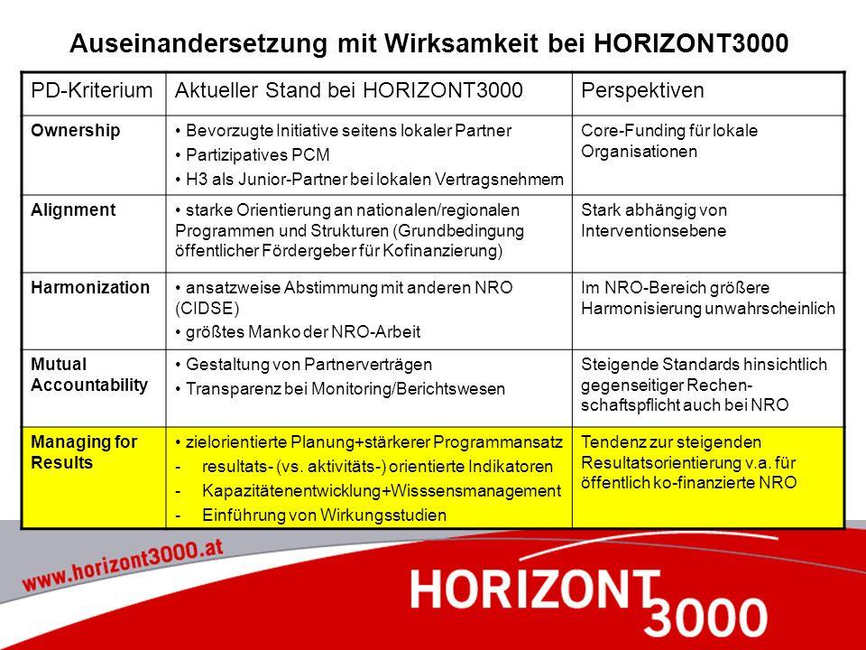 Auseinandersetzung mit Wirksamkeit bei HORIZONT3000