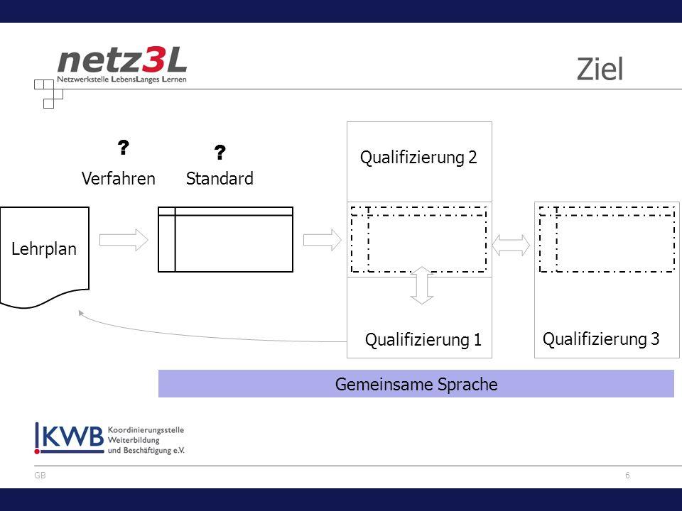 Ziel Qualifizierung 2 Verfahren Standard Lehrplan Qualifizierung 1