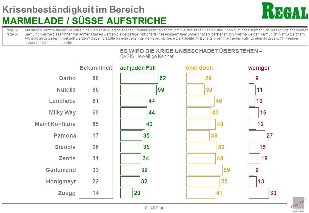 Krisenbeständigkeit im Bereich MARMELADE / SÜSSE AUFSTRICHE