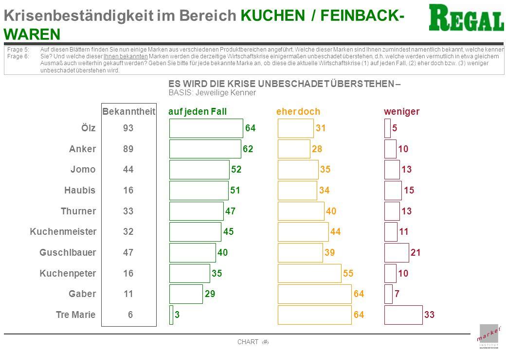Krisenbeständigkeit im Bereich KUCHEN / FEINBACK- WAREN