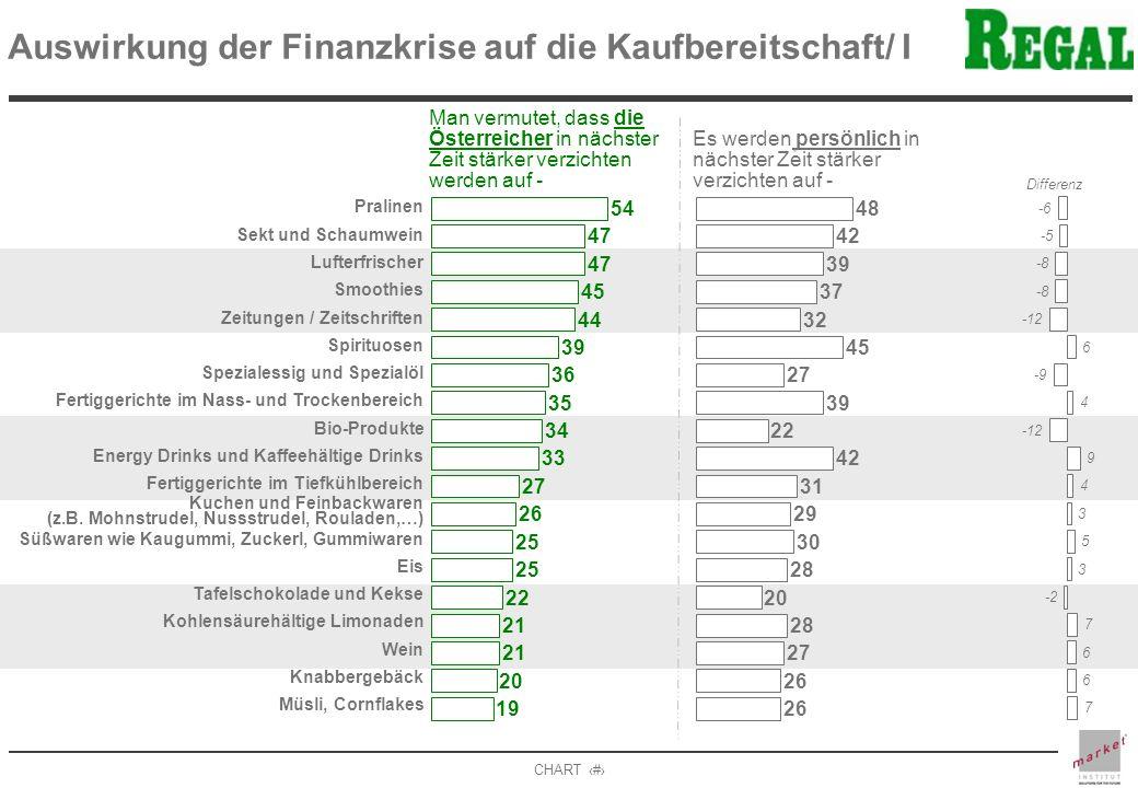 Auswirkung der Finanzkrise auf die Kaufbereitschaft/ I