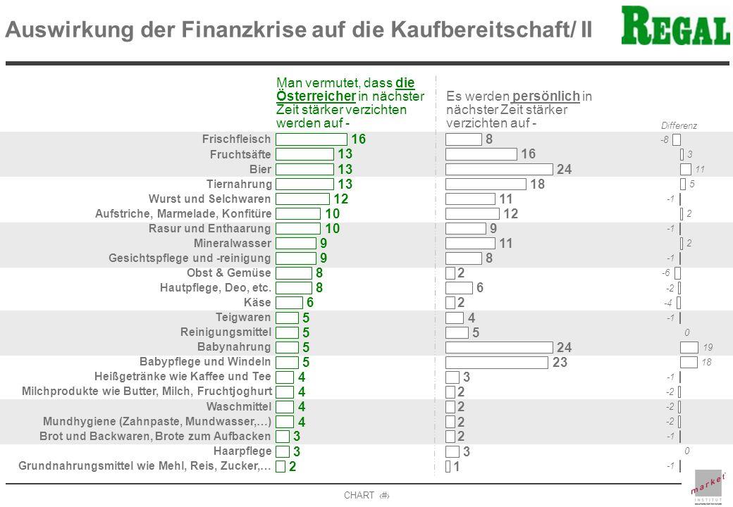 Auswirkung der Finanzkrise auf die Kaufbereitschaft/ II