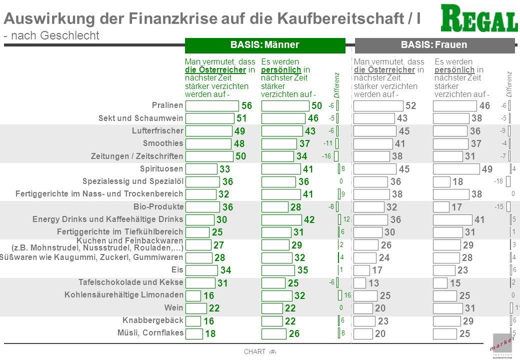 Auswirkung der Finanzkrise auf die Kaufbereitschaft / I - nach Geschlecht