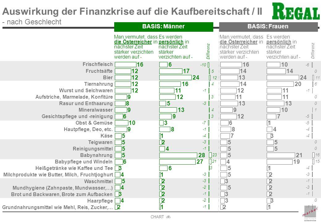 Auswirkung der Finanzkrise auf die Kaufbereitschaft / II - nach Geschlecht