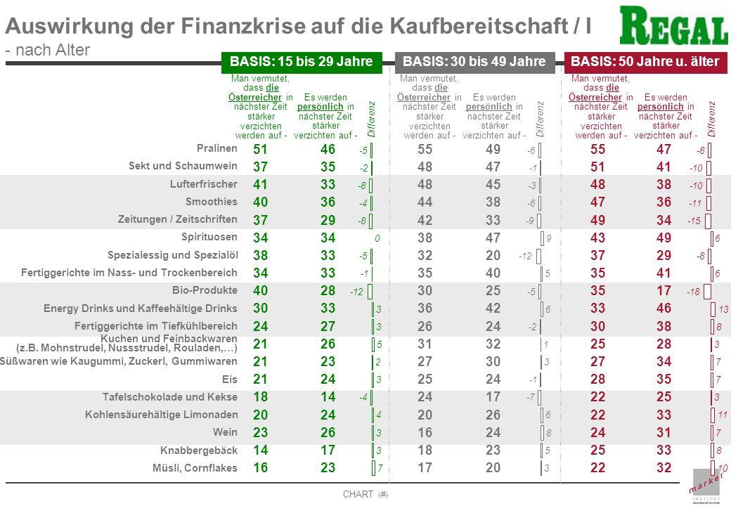 Auswirkung der Finanzkrise auf die Kaufbereitschaft / I - nach Alter