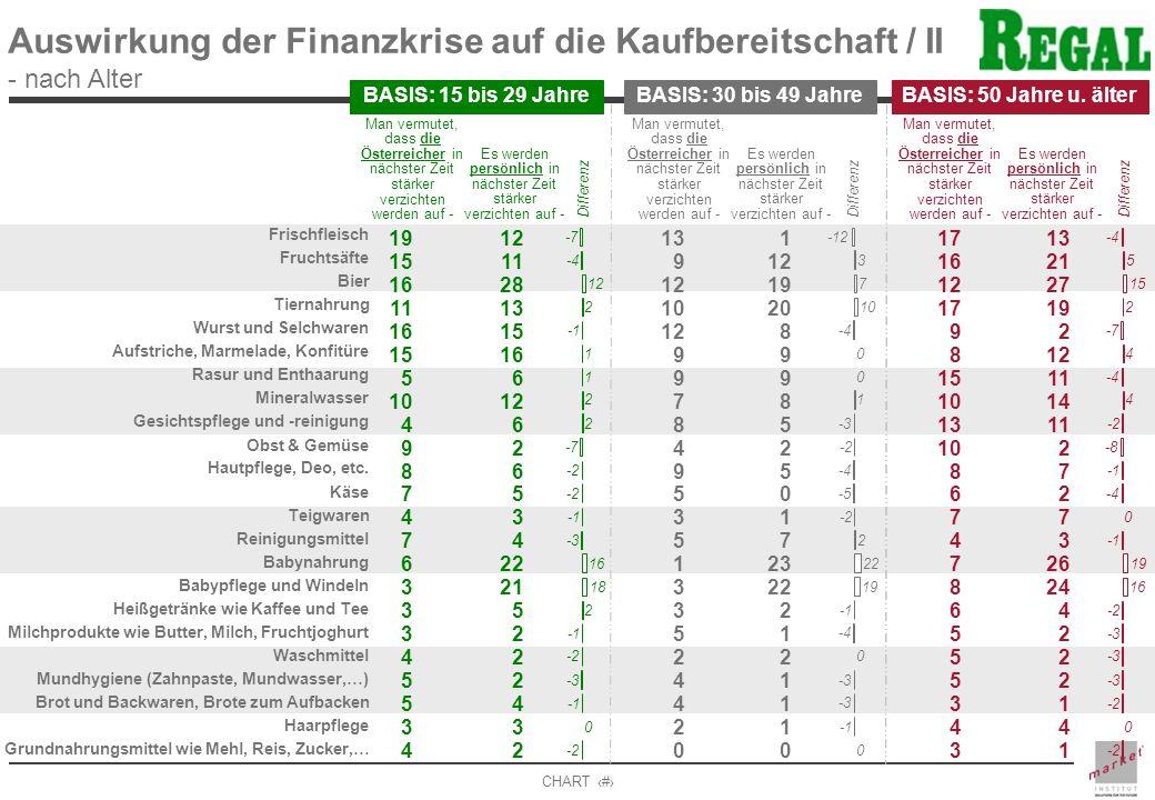 Auswirkung der Finanzkrise auf die Kaufbereitschaft / II - nach Alter