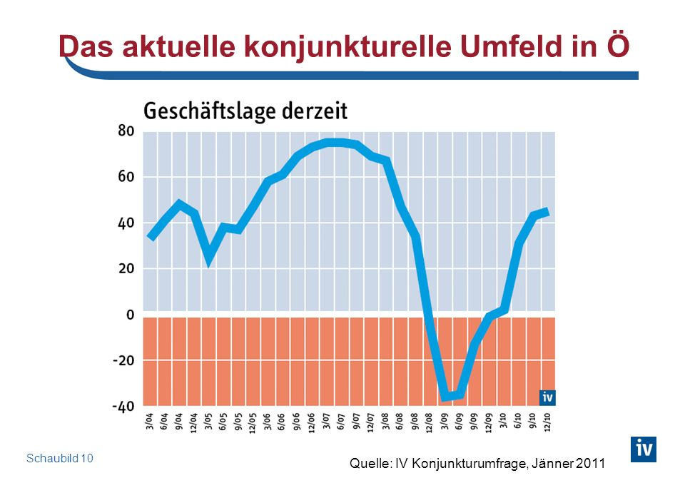 Konjunktur in Europa: Industrieproduktion EU27, real