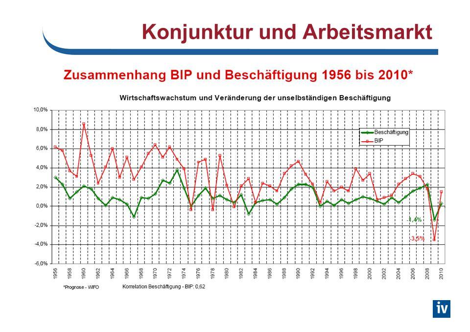 Arbeitslosenquoten im int. Vergleich