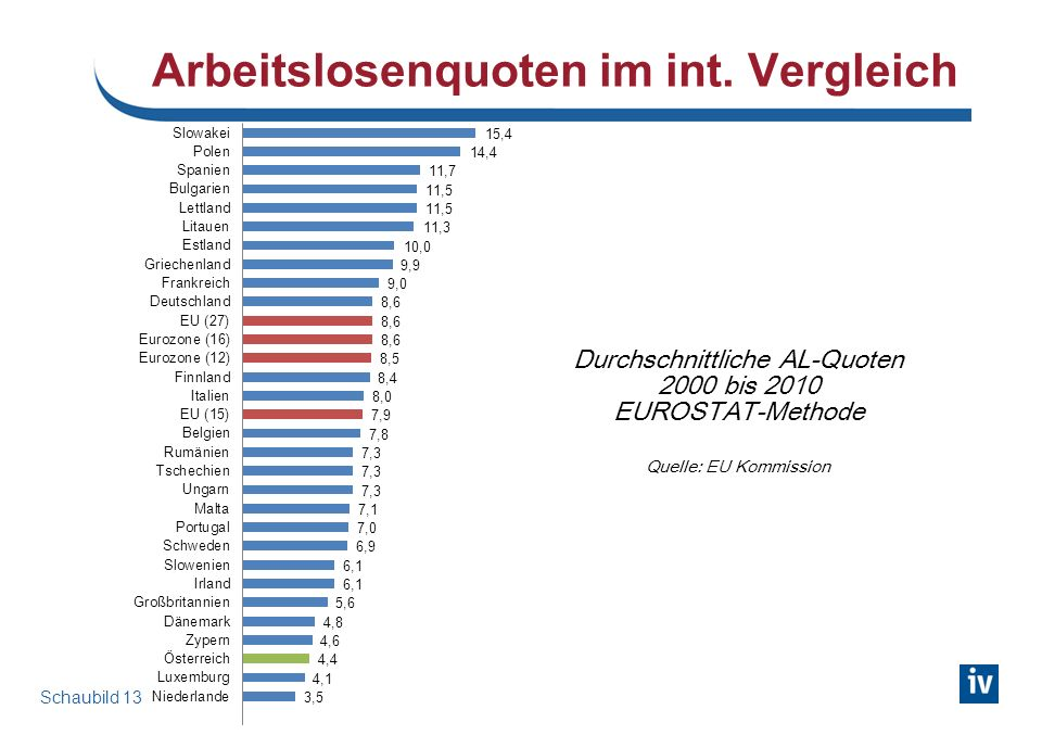 Arbeitslosenquoten Europa (EUROSTAT-Methode)