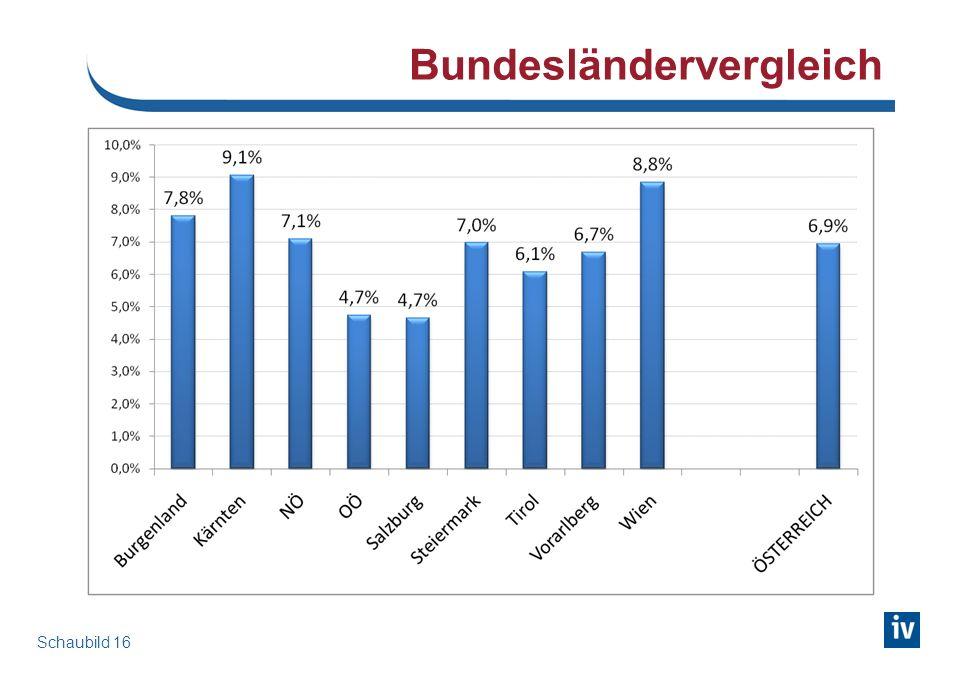Veränderung der Arbeitslosigkeit 2010 im Vergleich zu 2009