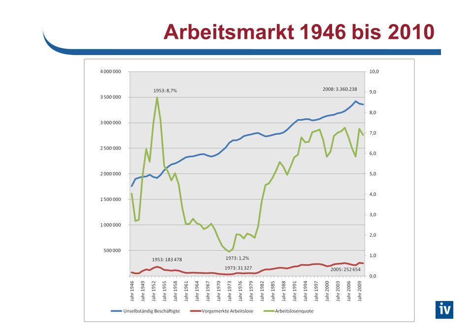 Arbeitsmarkt 1946 bis 2010