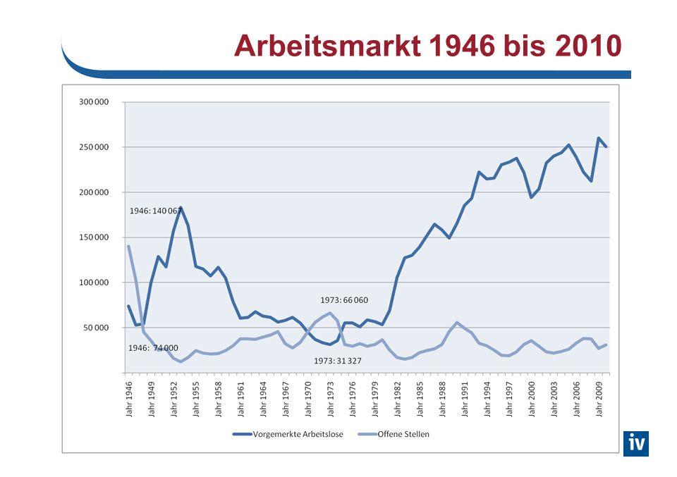 Wirtschafts- und Finanzkrise: Auswirkungen am Arbeitsmarkt