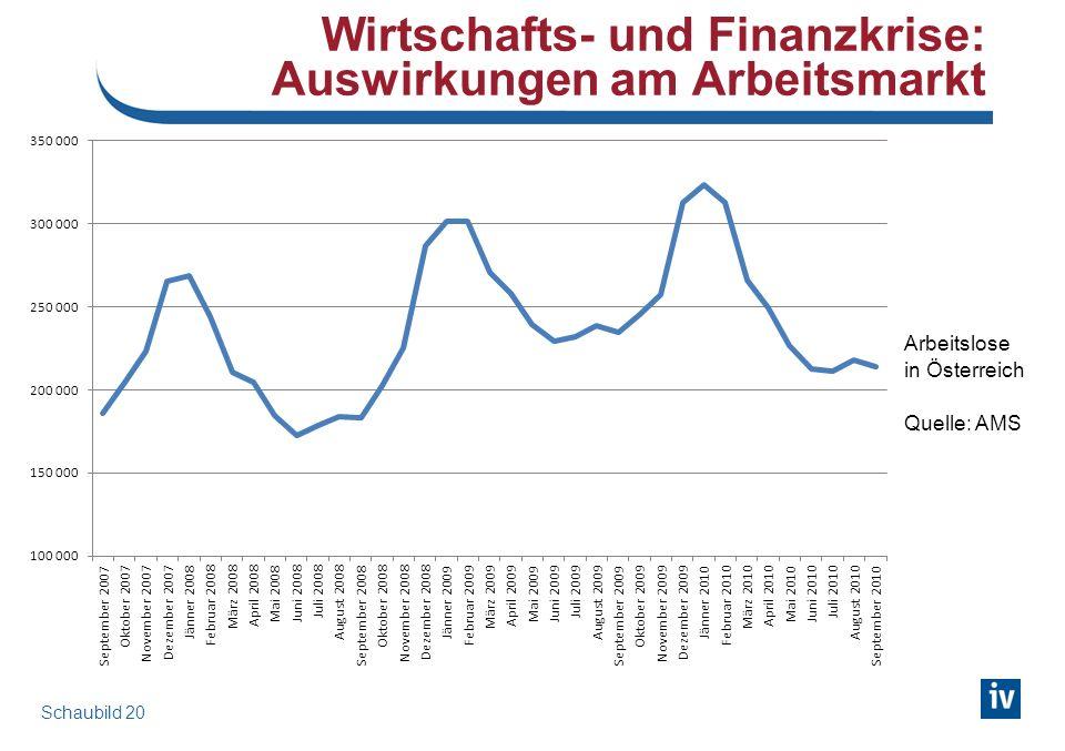 Arbeitslosigkeit im Jahr 2010