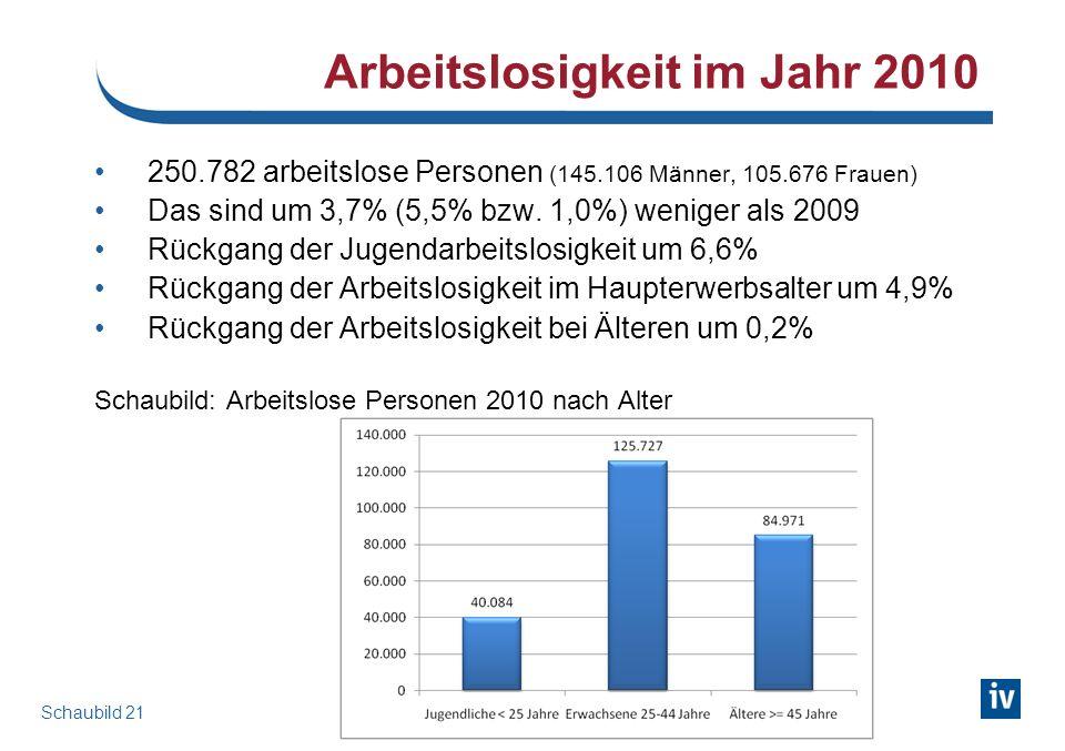 Arbeitslosigkeit in AUT Bestand 2010 und Delta zu 2009, nach Wirtschaftszweigen (NACE)