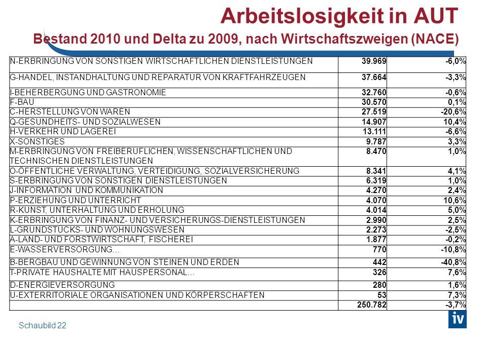 Arbeitslose Personen in AUT 2010 Beruf und Berufswunsch