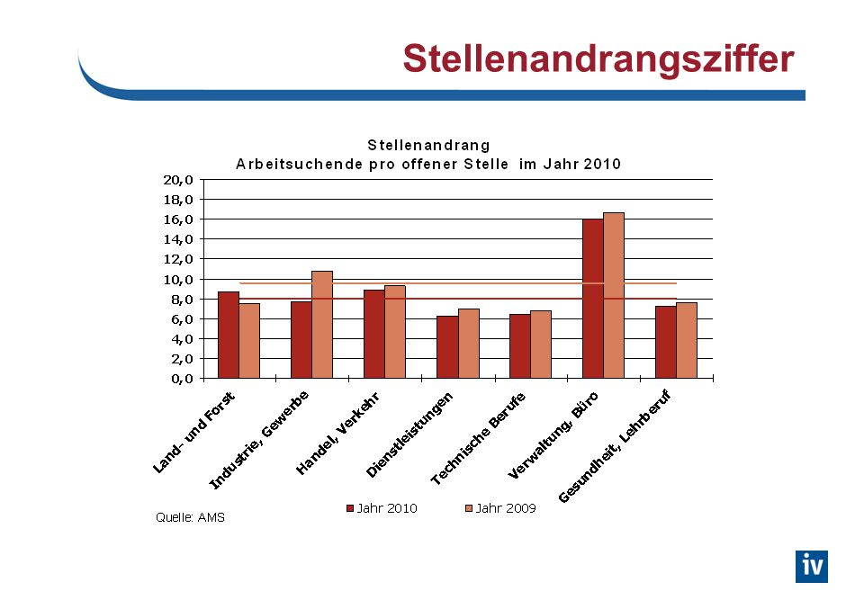 Qualifikationsstruktur Beschäftigte (ohne öffentl. Bereich)