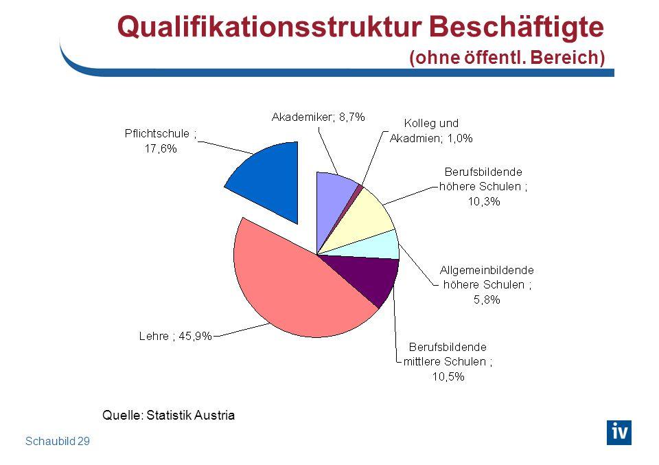 Arbeitsmarkt und Bildung Österreich 2010
