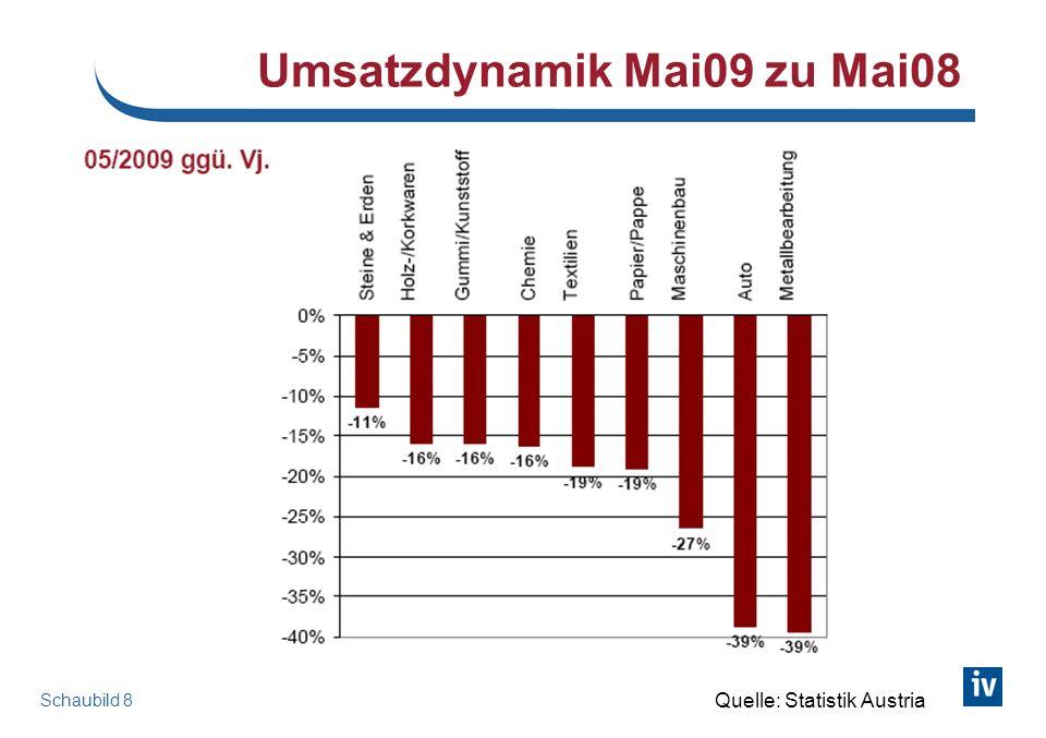 Stabilisierungsszenario für Österreich
