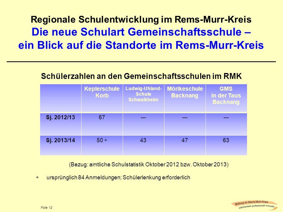 Schülerzahlen an den Gemeinschaftsschulen im RMK Ludwig-Uhland-Schule