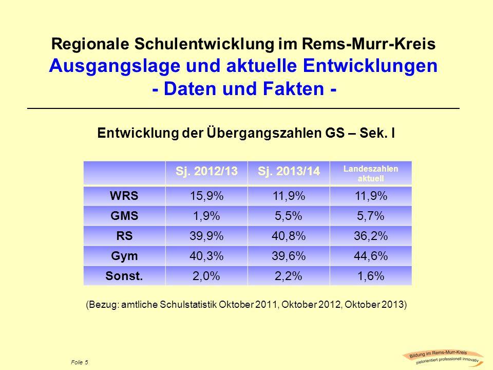 Entwicklung der Übergangszahlen GS – Sek. I