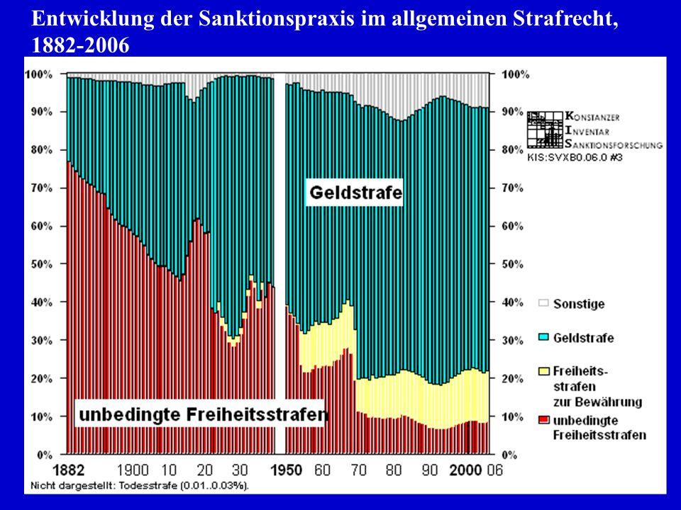 Entwicklung der Sanktionspraxis im allgemeinen Strafrecht, 1882-2006
