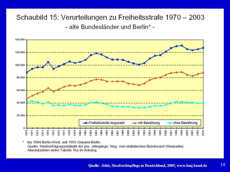 Quelle: Jehle, Strafrechtspflege in Deutschland, 2005, www.bmj.bund.de