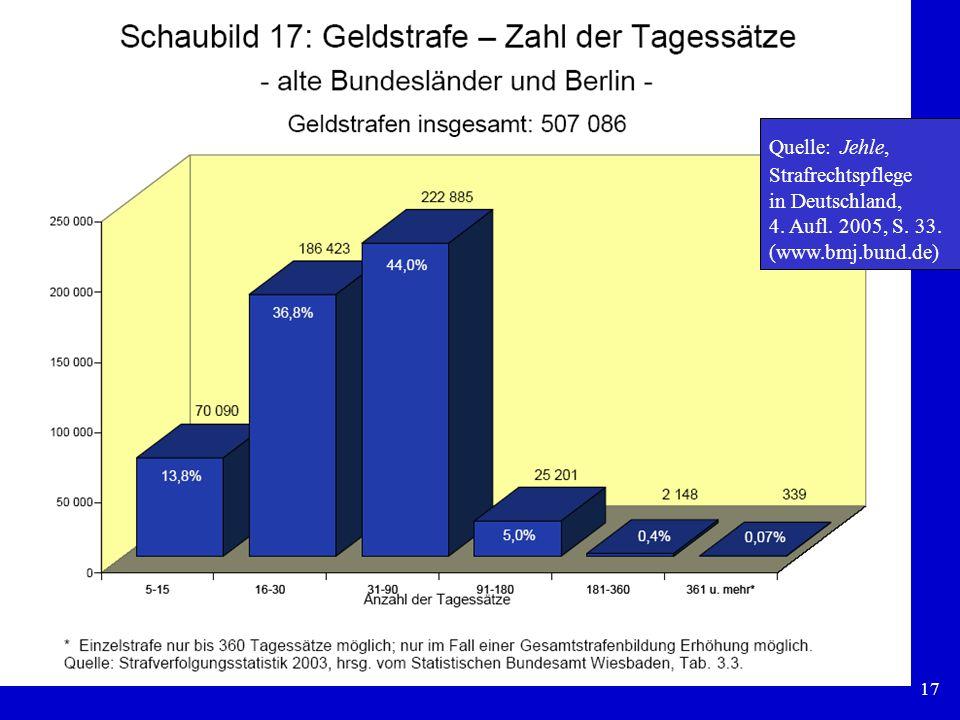 Quelle: Jehle, Strafrechtspflege in Deutschland, 4. Aufl. 2005, S. 33. (www.bmj.bund.de)