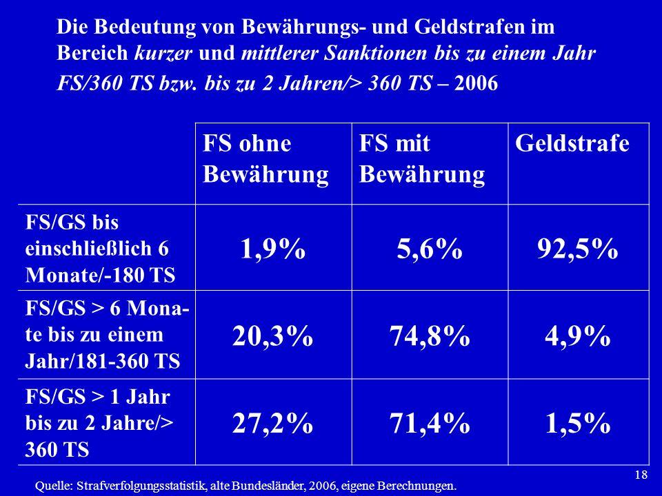 1,9% 5,6% 92,5% 20,3% 74,8% 4,9% 27,2% 71,4% 1,5% FS ohne Bewährung