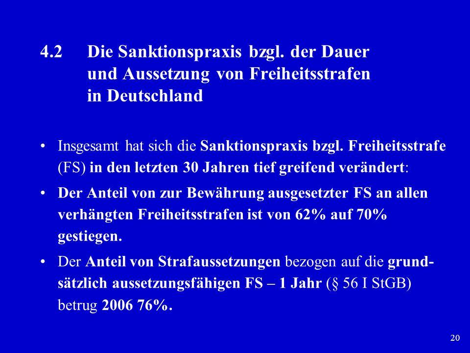 4. 2. Die Sanktionspraxis bzgl. der Dauer