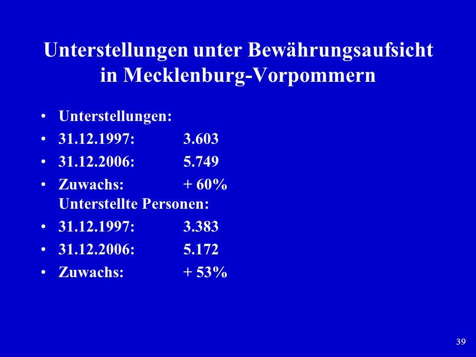 Unterstellungen unter Bewährungsaufsicht in Mecklenburg-Vorpommern