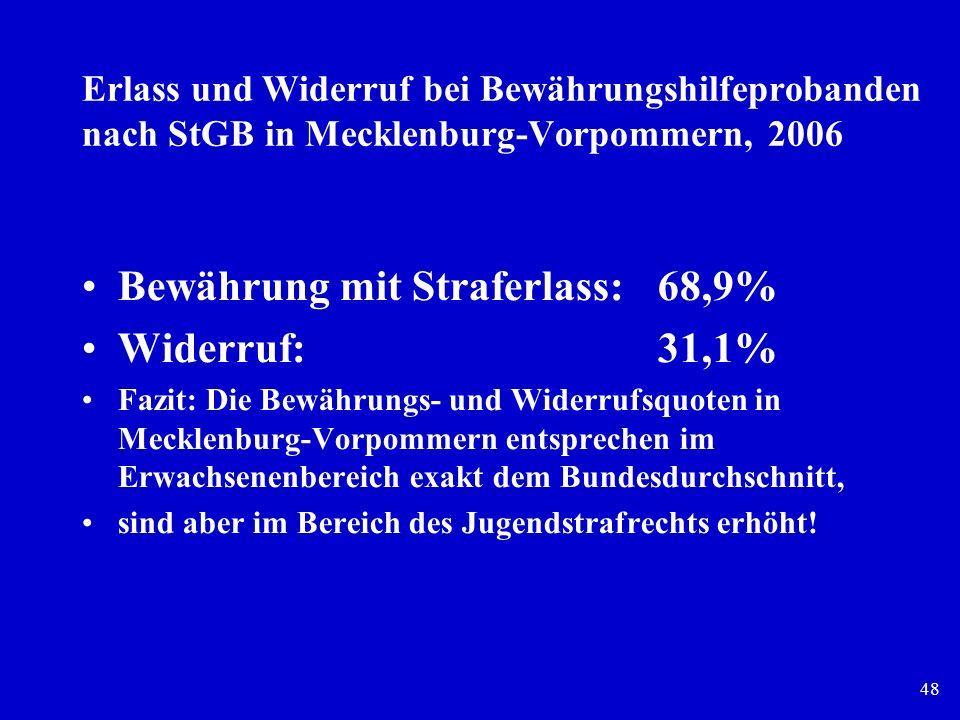 Bewährung mit Straferlass: 68,9% Widerruf: 31,1%