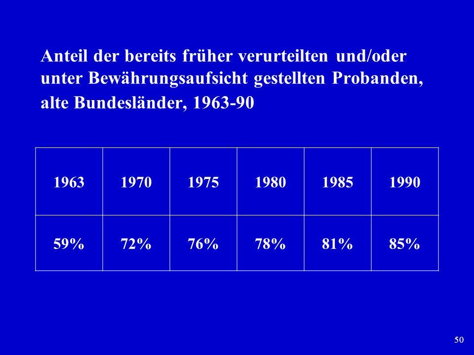 Anteil der bereits früher verurteilten und/oder unter Bewährungsaufsicht gestellten Probanden, alte Bundesländer, 1963-90