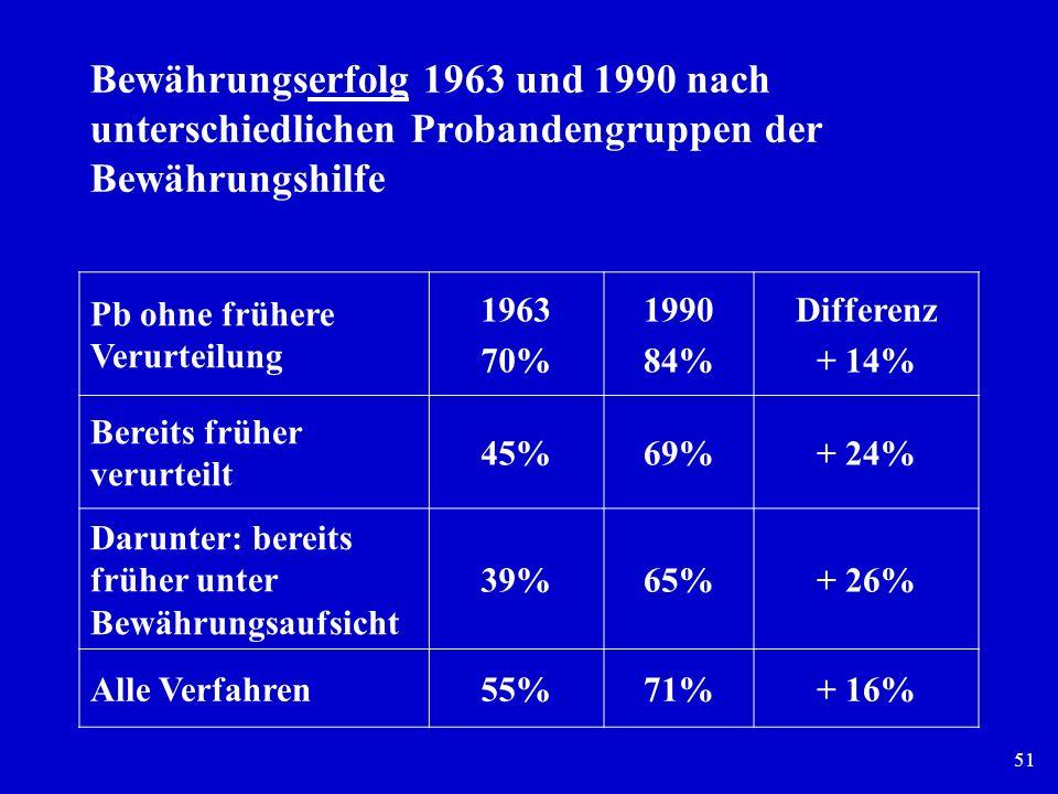 Bewährungserfolg 1963 und 1990 nach unterschiedlichen Probandengruppen der Bewährungshilfe