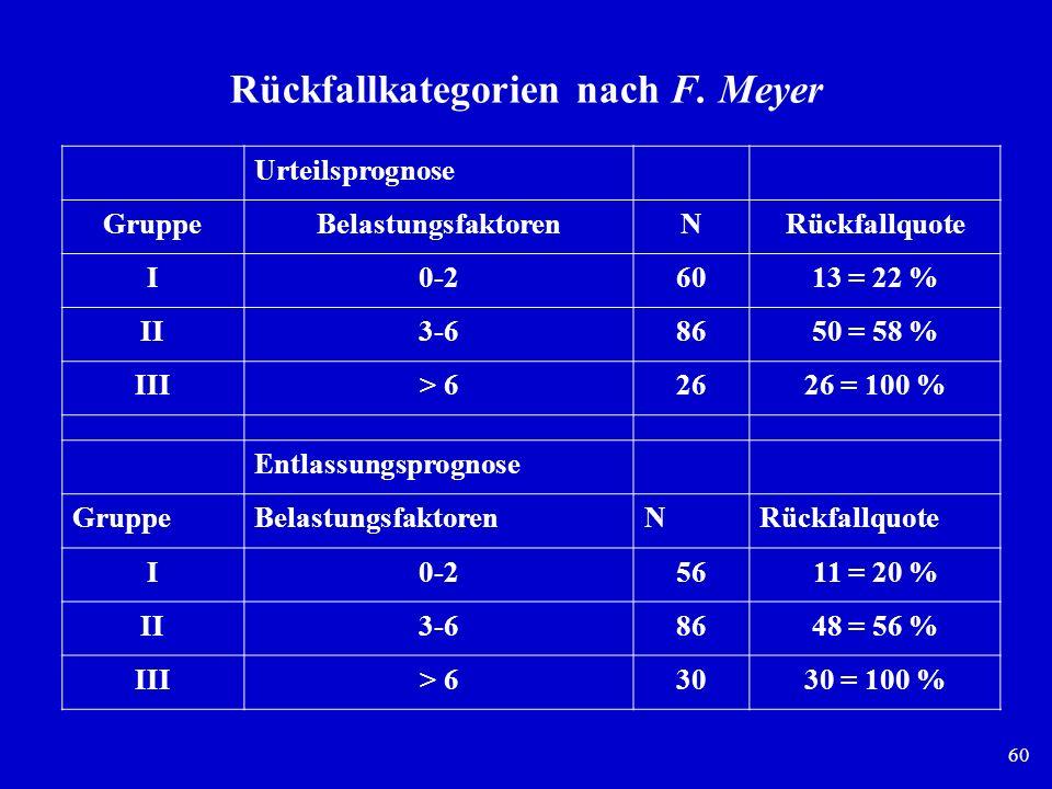 Rückfallkategorien nach F. Meyer