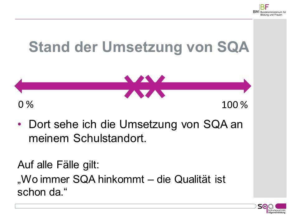 Stand der Umsetzung von SQA