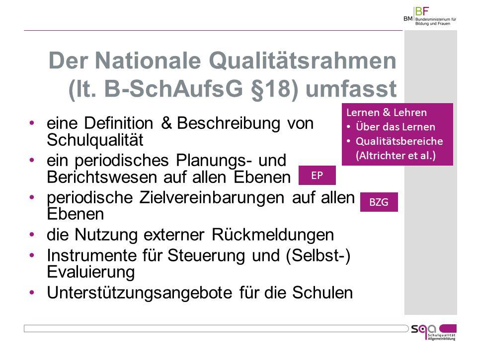 Der Nationale Qualitätsrahmen (lt. B-SchAufsG §18) umfasst