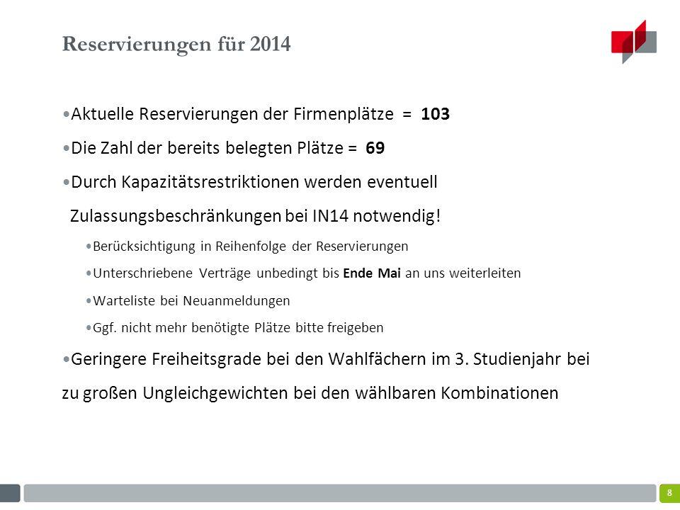 Reservierungen für 2014 Aktuelle Reservierungen der Firmenplätze = 103