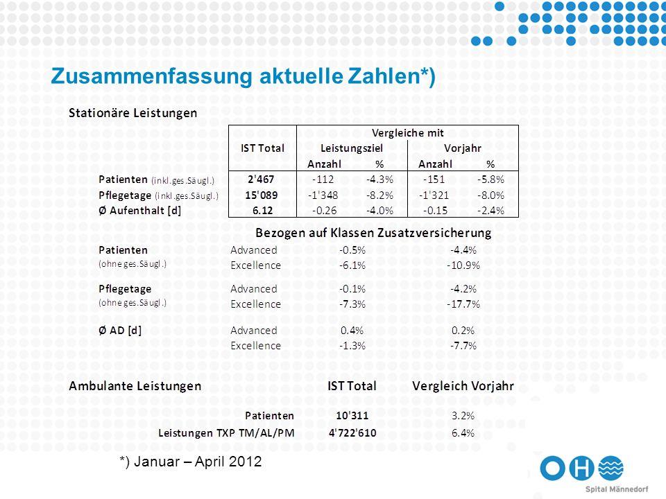 Zusammenfassung aktuelle Zahlen*)