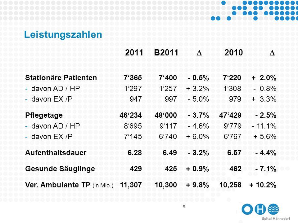 Leistungszahlen 2011 B2011  2010  Stationäre Patienten 7'365 7'400 - 0.5% 7'220 + 2.0% davon AD / HP 1'297 1'257 + 3.2% 1'308 - 0.8%
