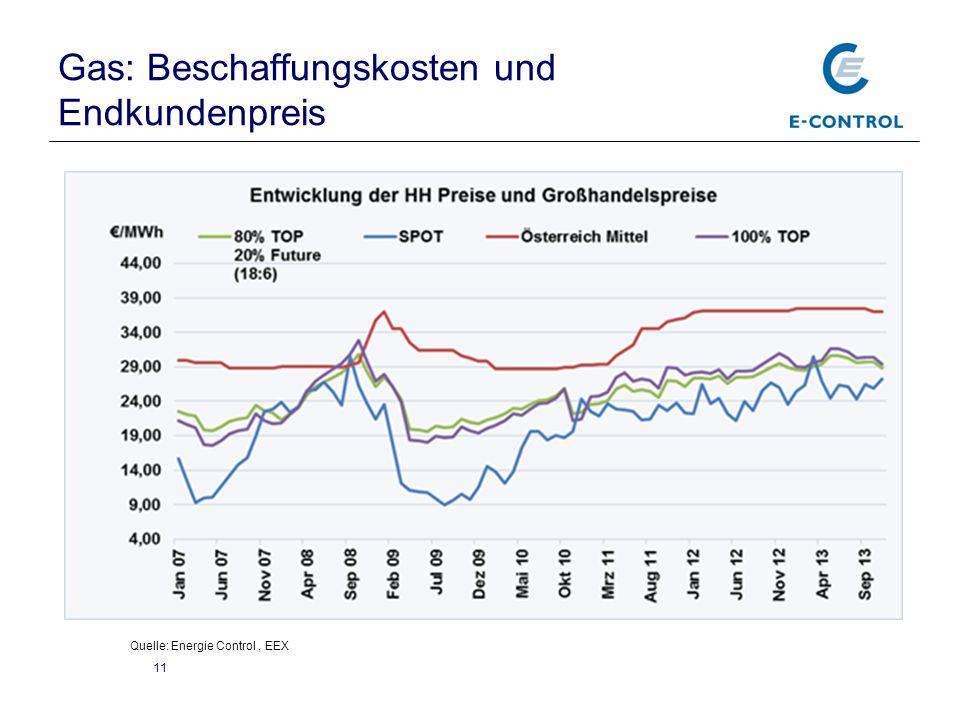 Gas: Beschaffungskosten und Endkundenpreis