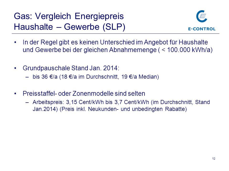 Gas: Vergleich Energiepreis Haushalte – Gewerbe (SLP)