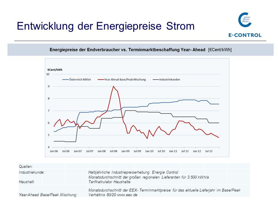 Entwicklung der Energiepreise Strom