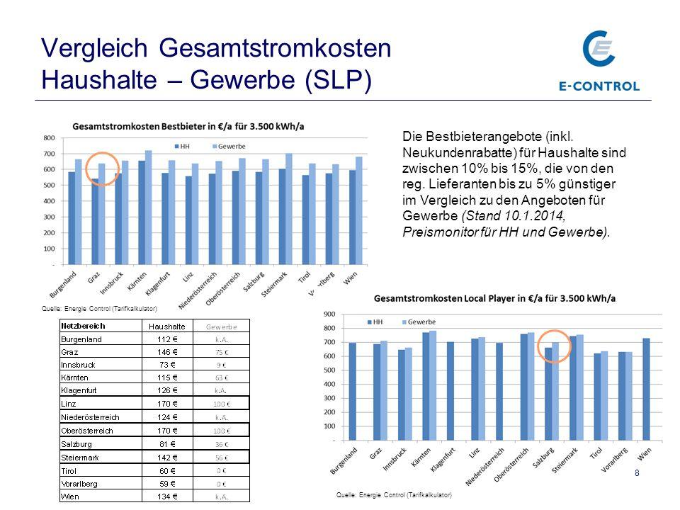 Vergleich Gesamtstromkosten Haushalte – Gewerbe (SLP)