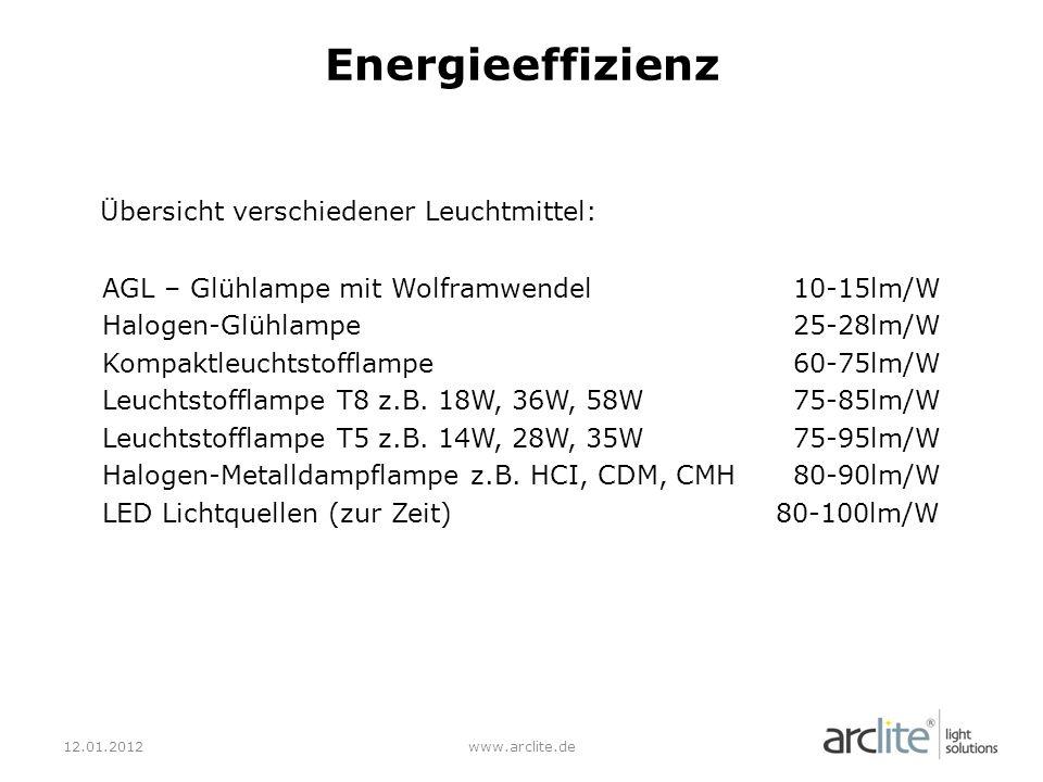 Energieeffizienz Übersicht verschiedener Leuchtmittel: