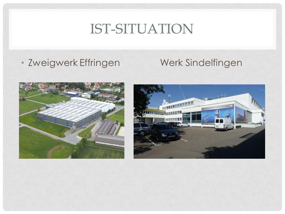IST-SITUATION Zweigwerk Effringen Werk Sindelfingen