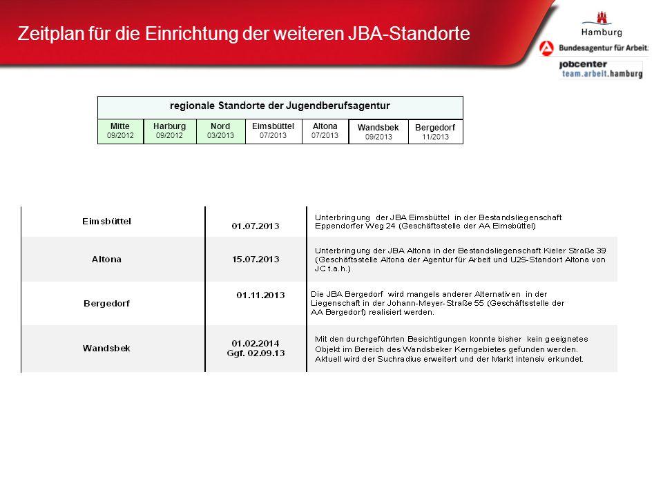 Zeitplan für die Einrichtung der weiteren JBA-Standorte