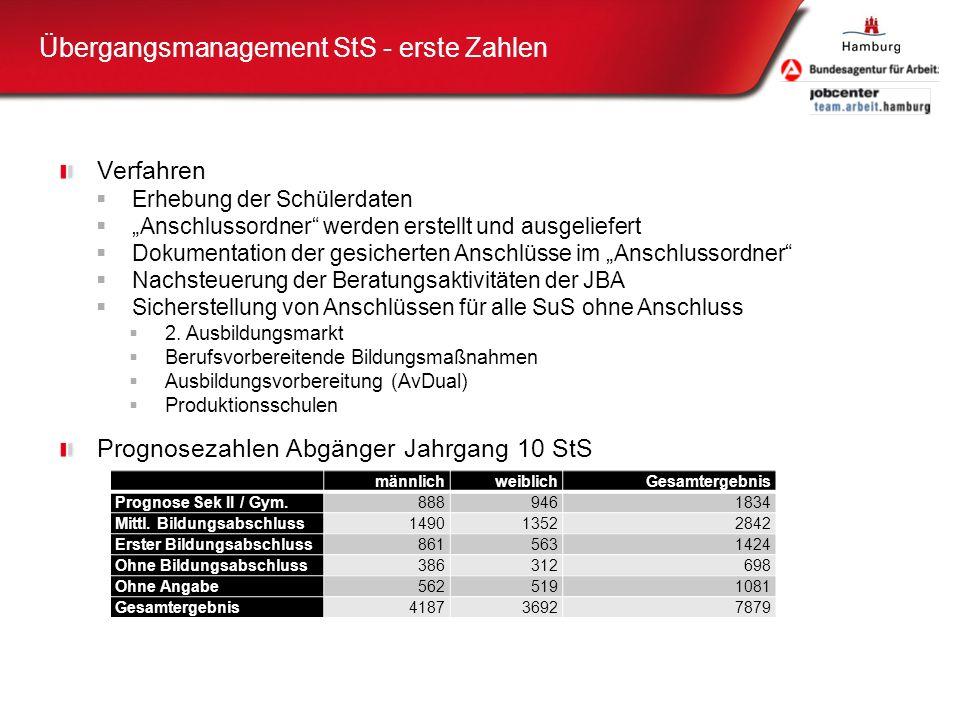Übergangsmanagement StS - erste Zahlen