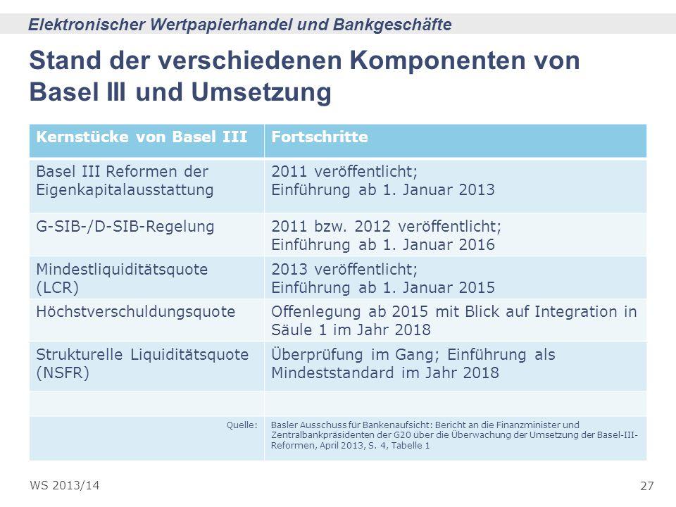 Stand der verschiedenen Komponenten von Basel III und Umsetzung