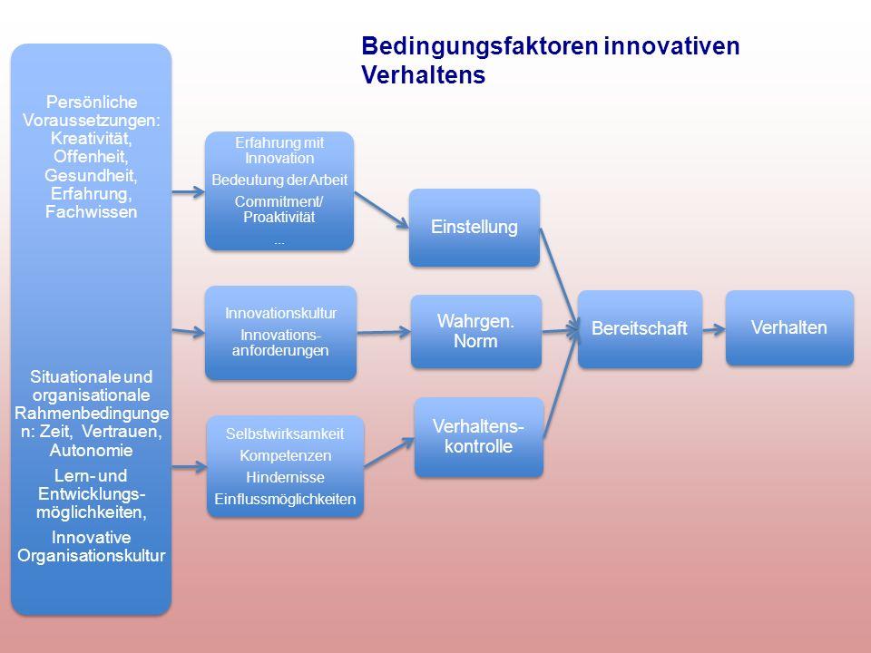 Bedingungsfaktoren innovativen Verhaltens