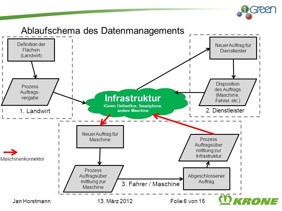 Ablaufschema des Datenmanagements